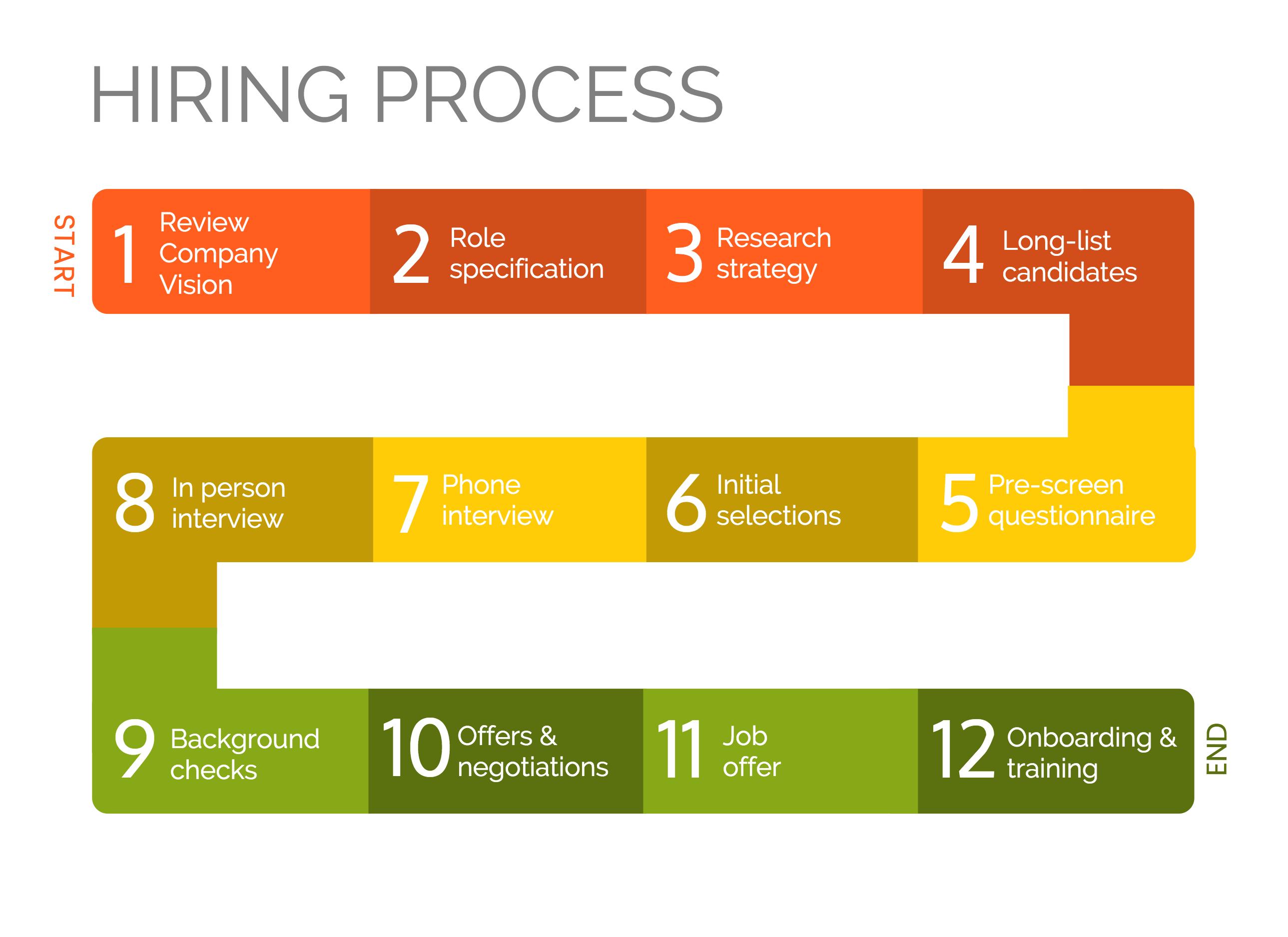 work process template   trattorialeondoro