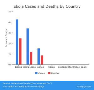 Ebola Deaths and Cases by Country