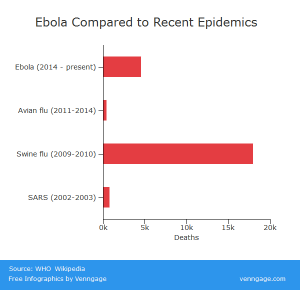 Ebola Deaths Compared to Recent Epidemics