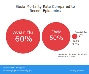 Ebola Mortality Rate vs Recent Epidemics