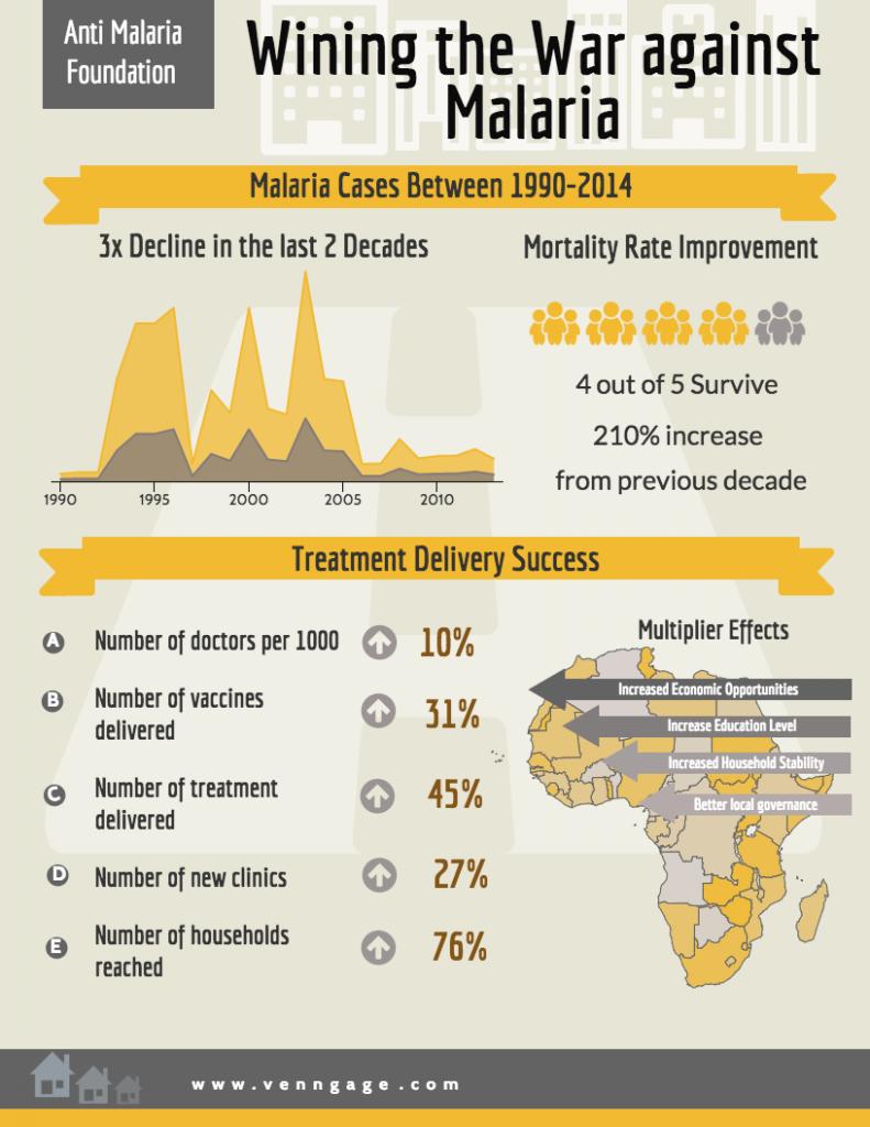 Malaria Infographic Example