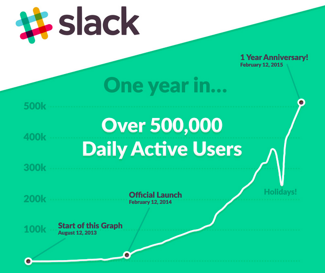 Infografía de celebración de Slack