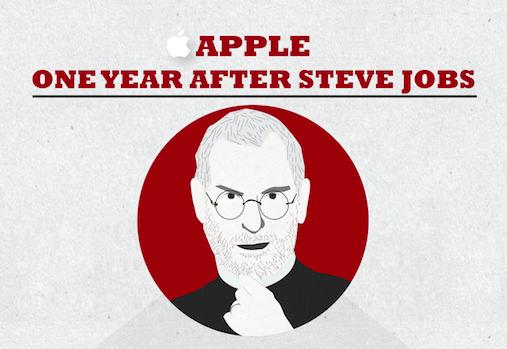Infografía del Aniversario de muerte de Steve Jobs