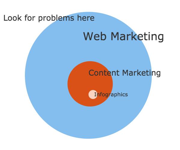 Problemas sobre la creación de contenidos y el marketing web.