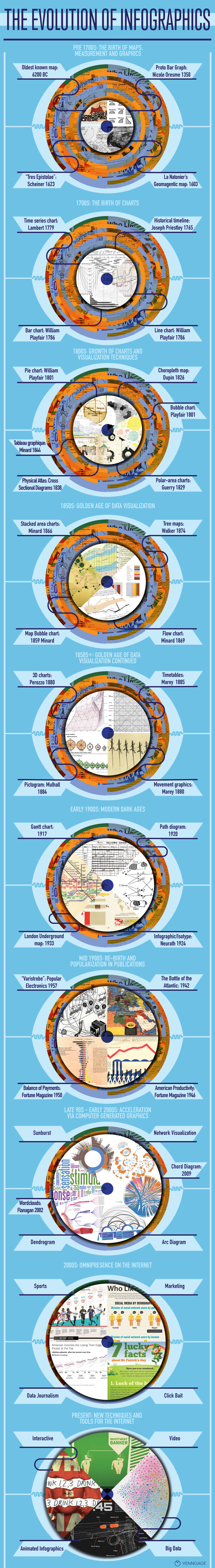 The Evolution of Infographics - Venngage