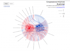 Chord diagram on congressional influence