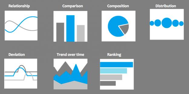 como escoger graficos para infografias