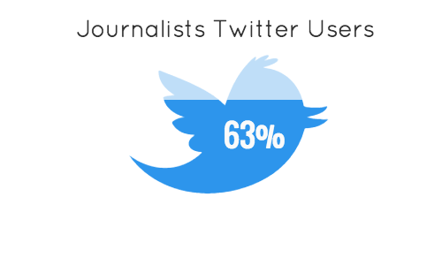Journalists on twitter chart