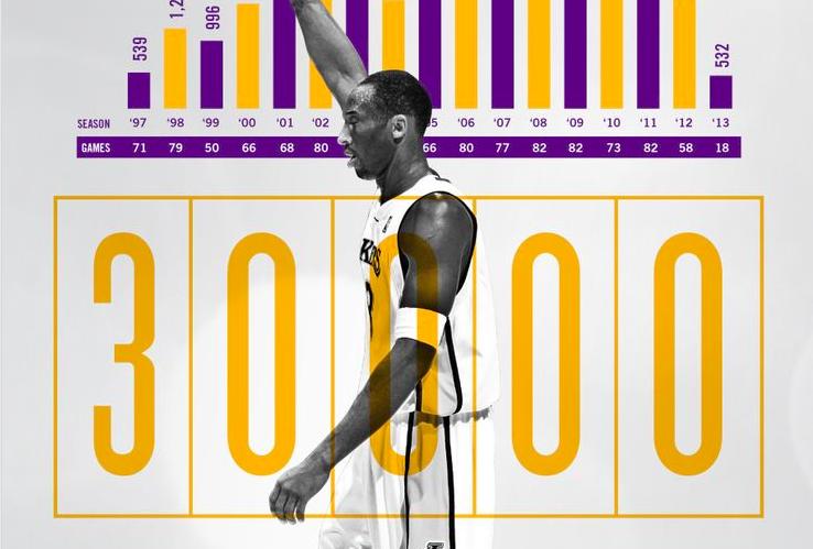 Kobe alcanza los 30000 puntos