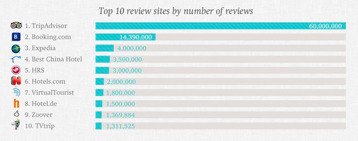 Top 10 Travel Review Sites