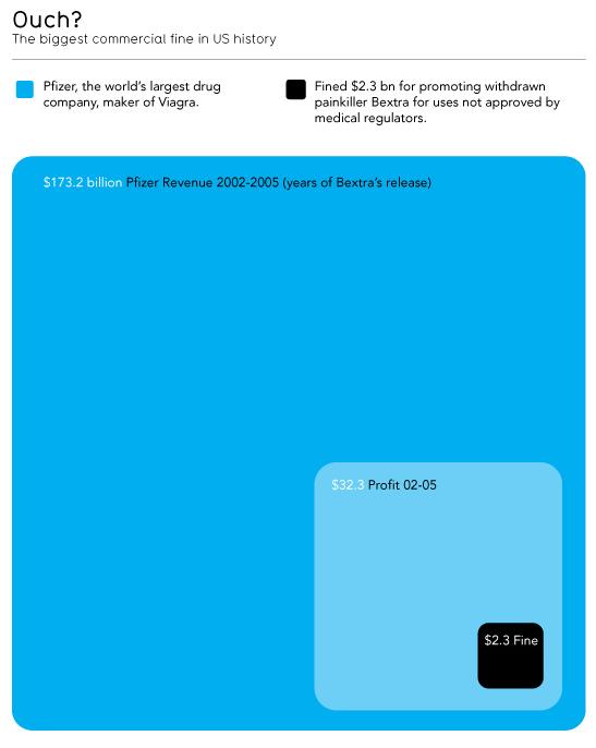 Mapa de árbol de Pfizer - Impuestos vs Ganancias