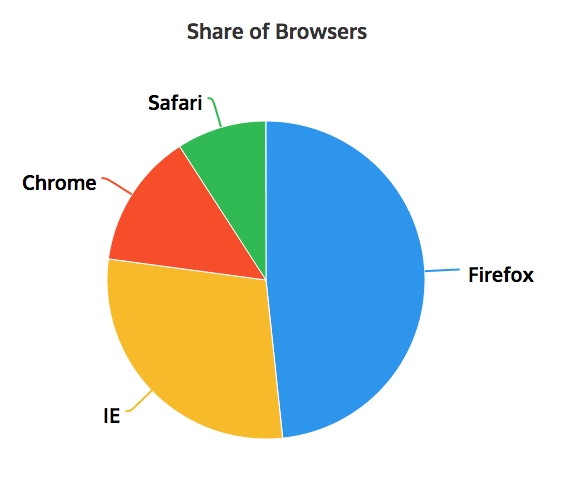 Share of Browsers Pie Chart