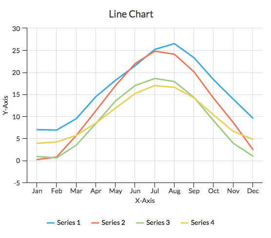Time series line chart