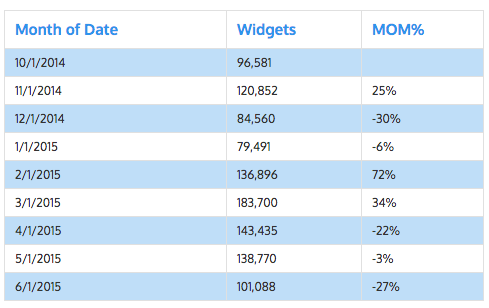 Widget sales and MOM % table