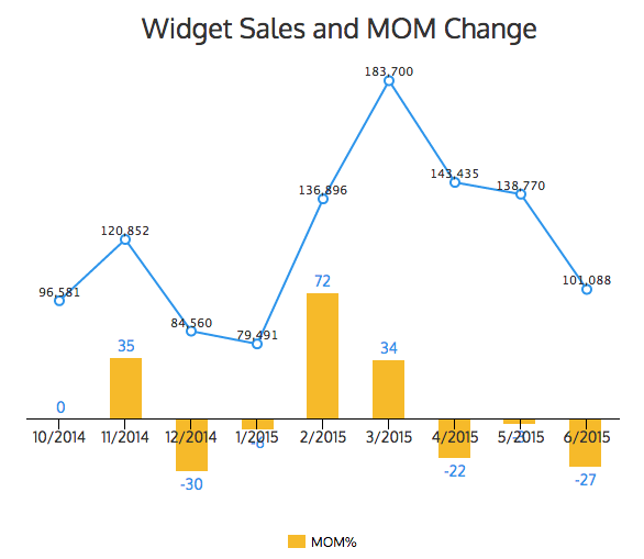 Widget sales and MOM % Chart