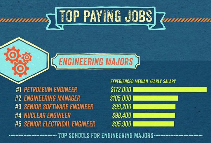 Top paying jobs ranking chart