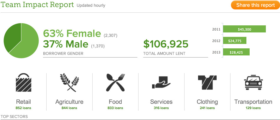 Kiva Team Dashboard