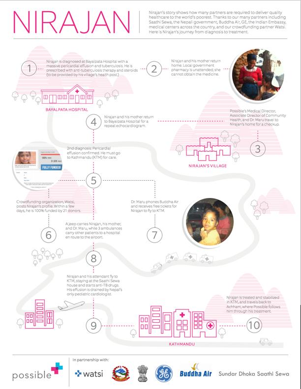 Infografía de la asistencia en Nirajan