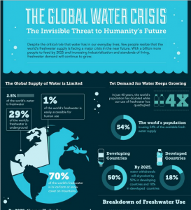 The Global Water Crisis: The Invisible Threat to Humanity's Future