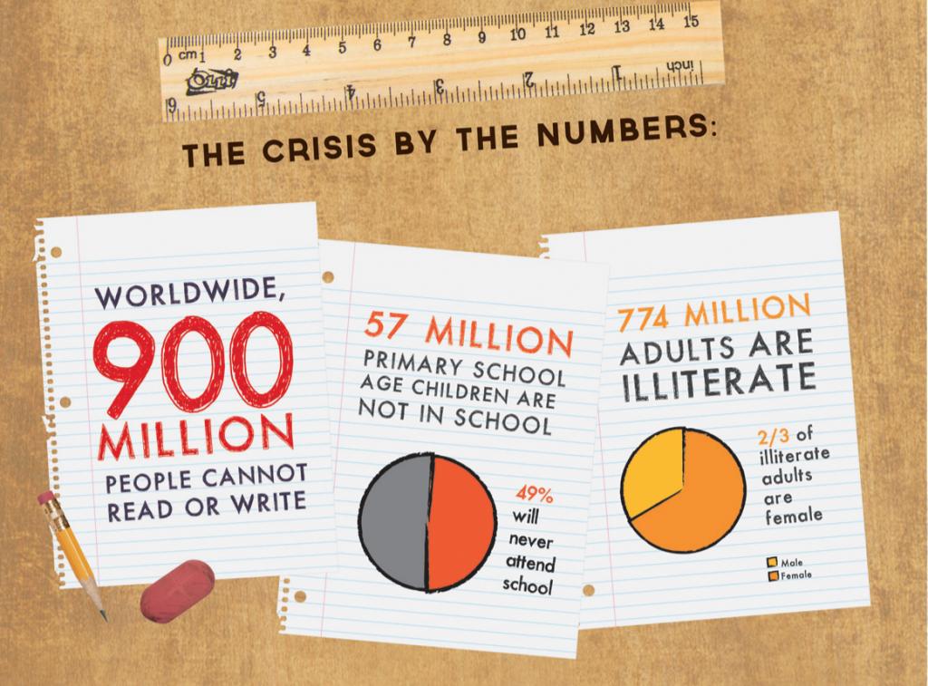 Ejemplo de la crisis global de la educación