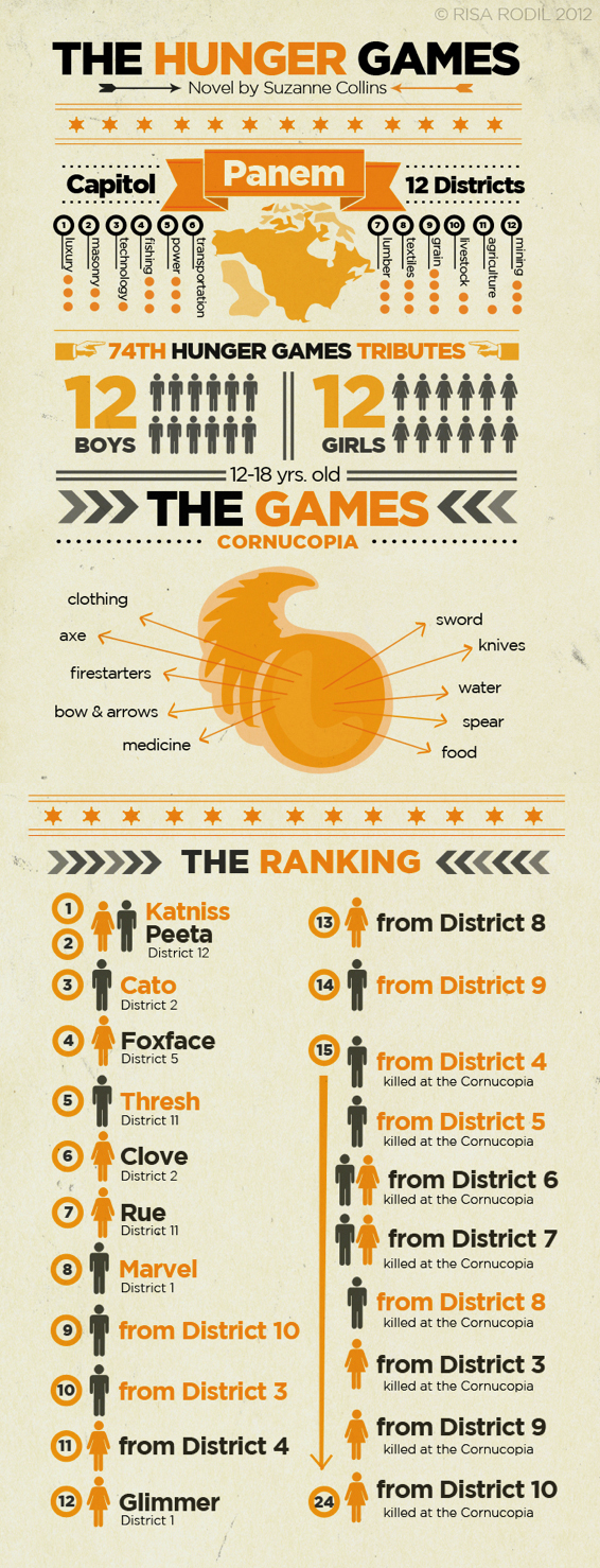 hunger_games_infographic