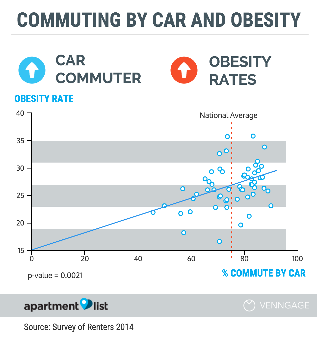 commuting by car and obesity