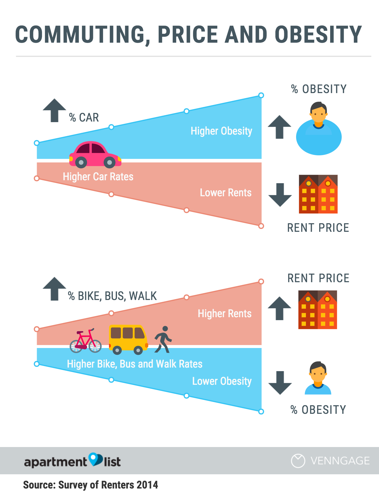 commuting price and obesity