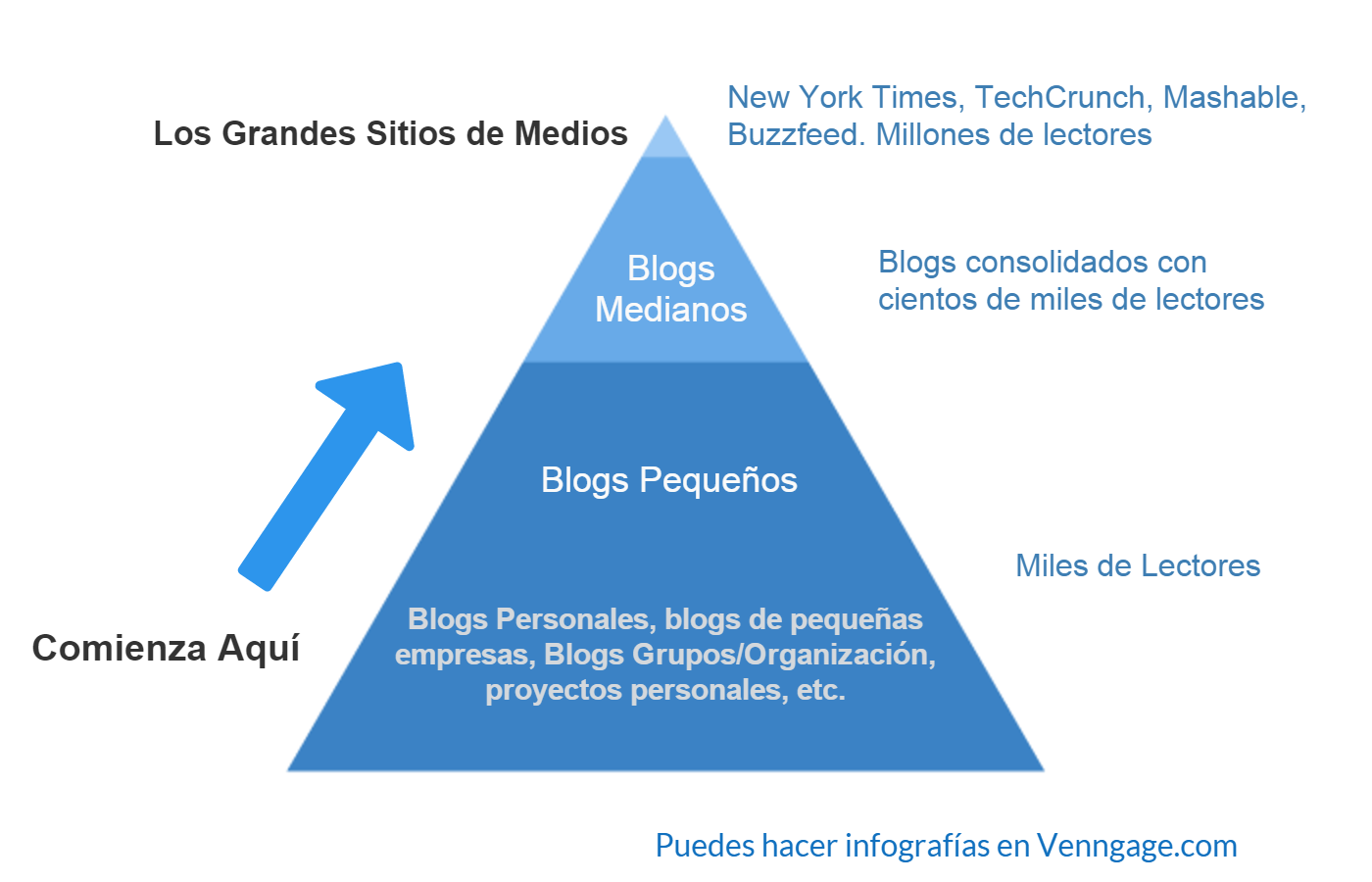 Piramide Influyente