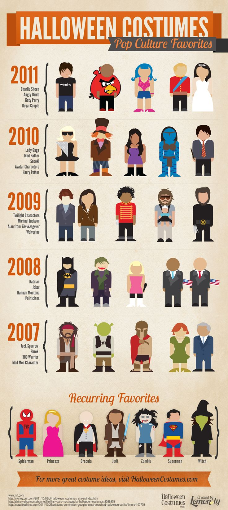 pop culture costumes  sc 1 st  Venngage & 7 Infographics to Help You Pick Your Halloween Costume - Venngage