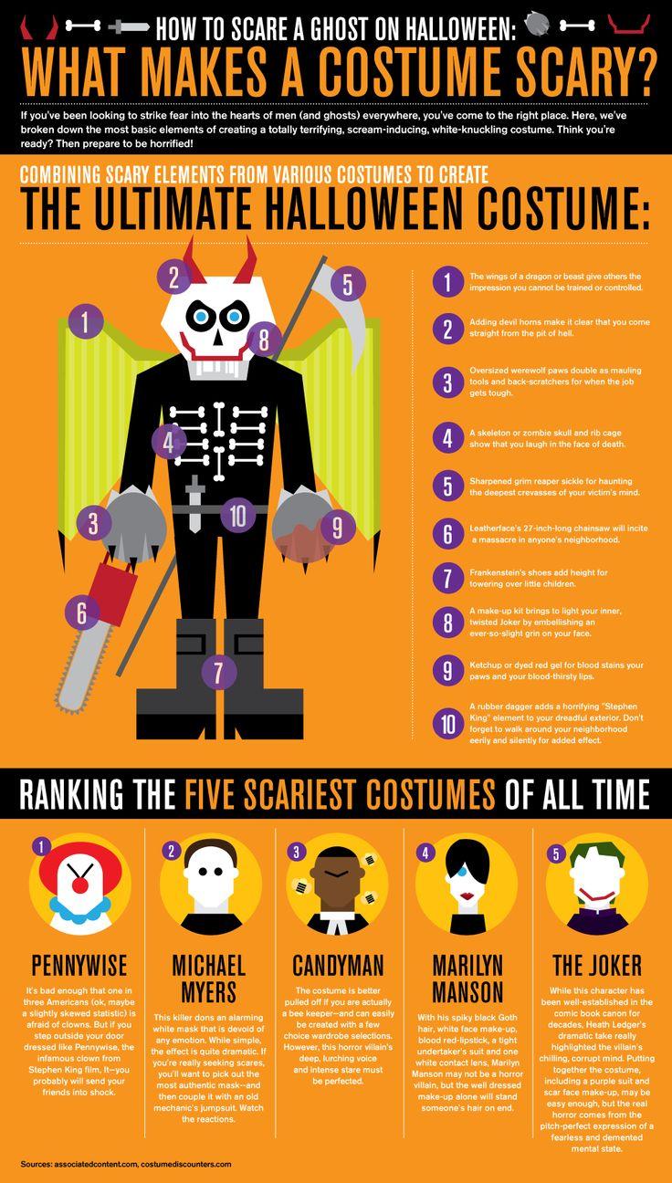 halloween infographics