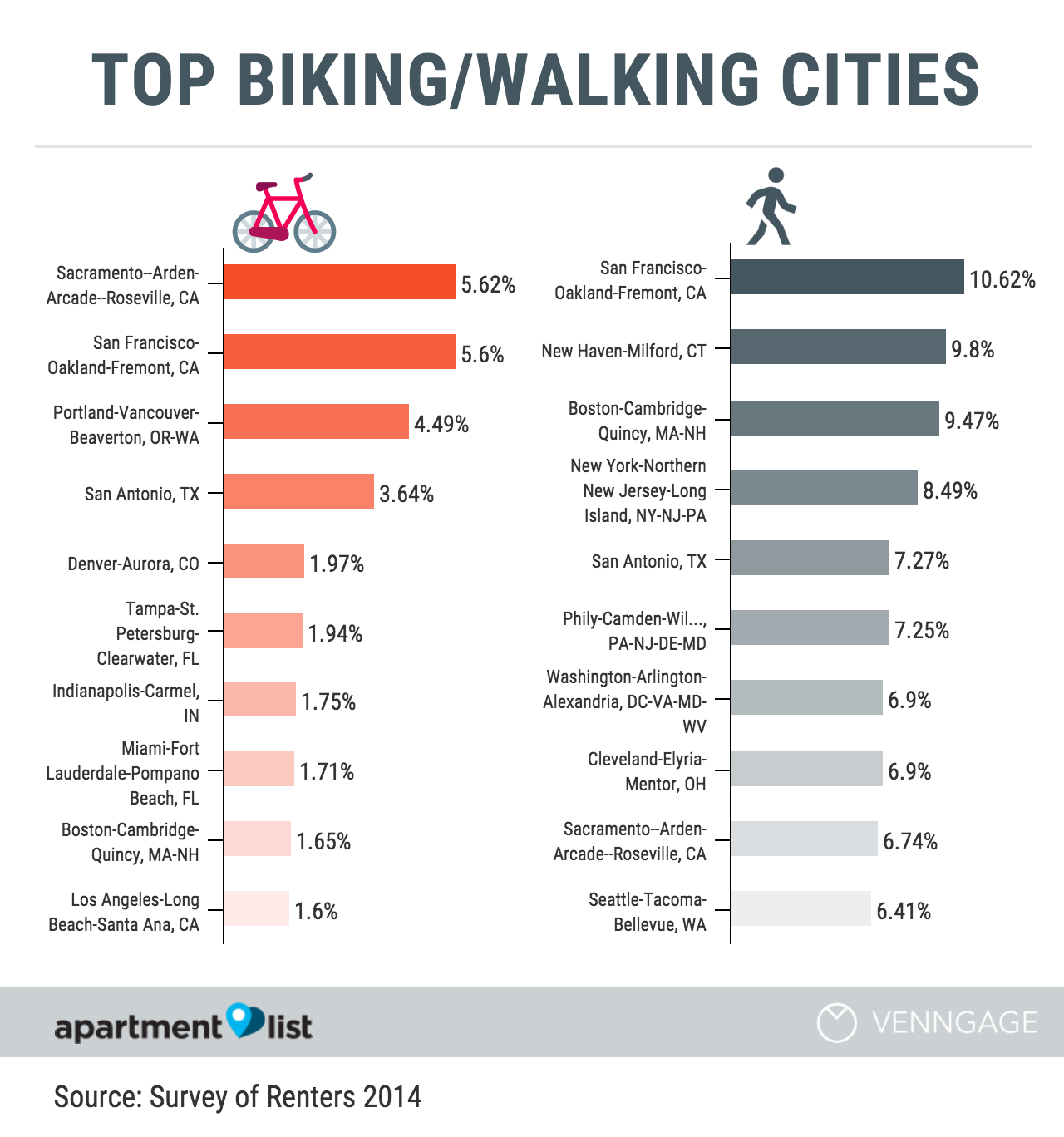 top biking walking cities