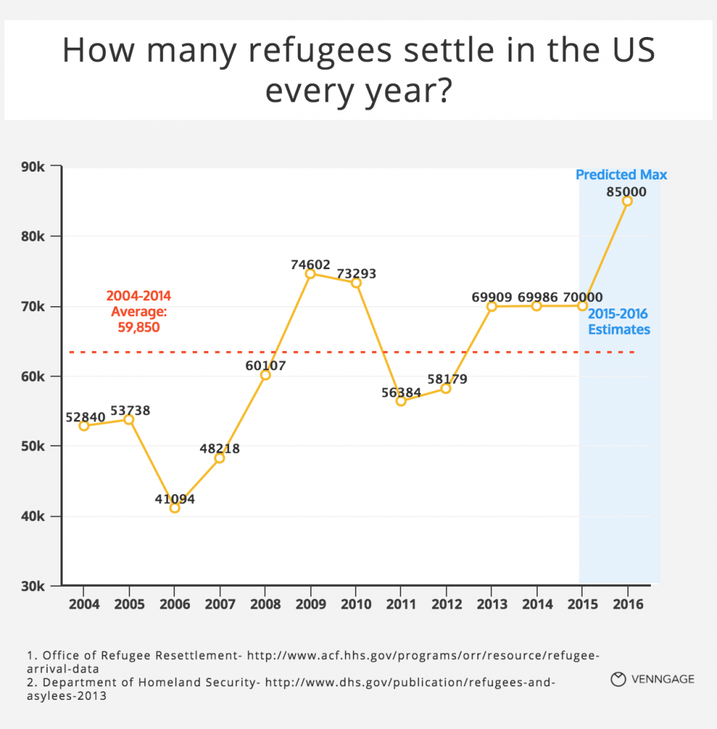 [Chart] How many refugees settle in the US every year?