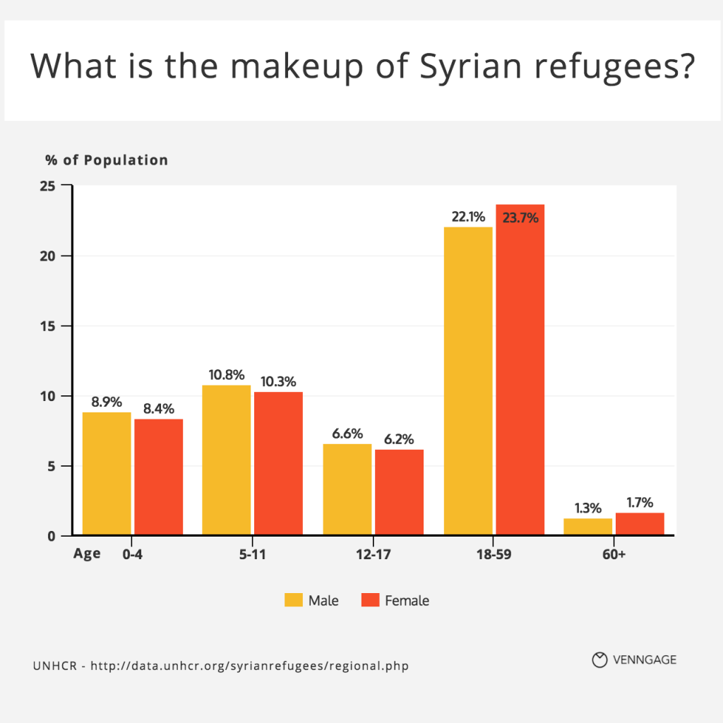 [Infographic] Syrian Refugee Demographic