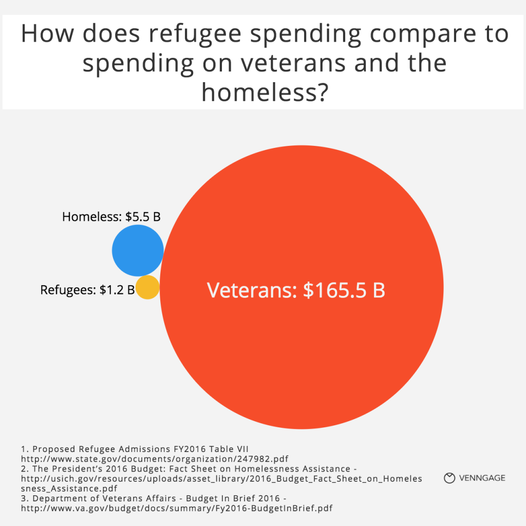 [Infographic] Government funding refugees vs veterans vs homesless