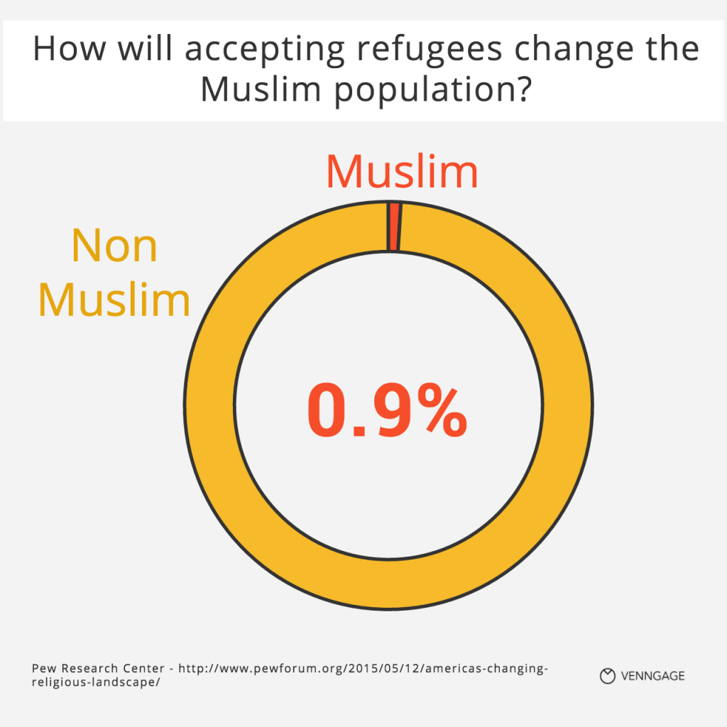 [Infographic] Muslim Population in US