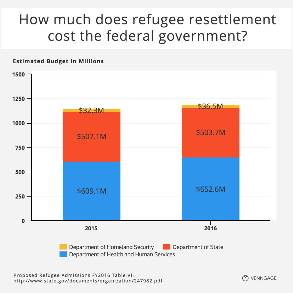 [Infographic] How much does refugee resettlement cost?
