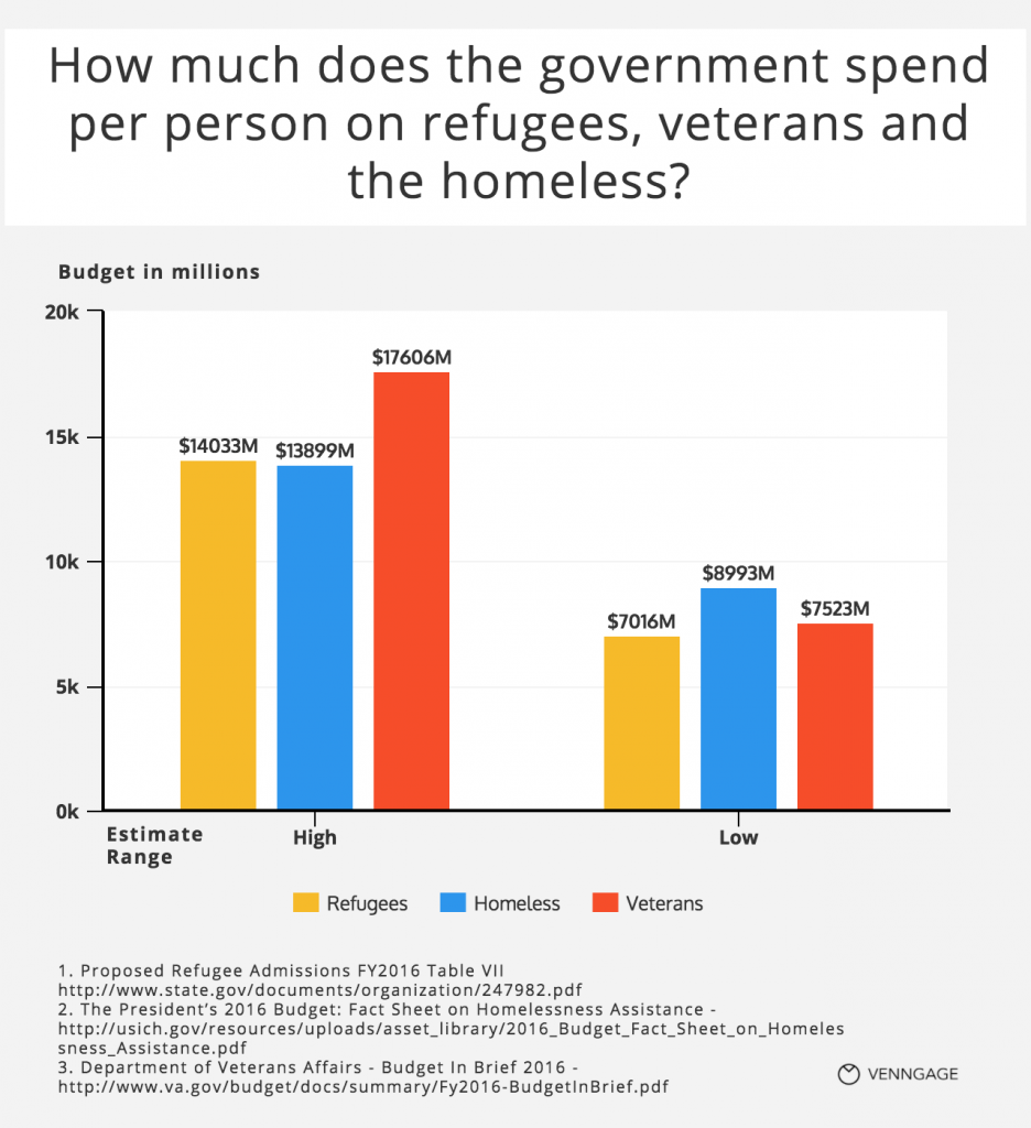 [Chart] Per capita spending on refugees, veterans and homeless