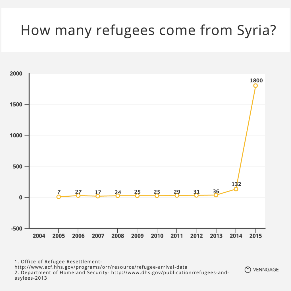 [Chart] How many refugees come from Syria?