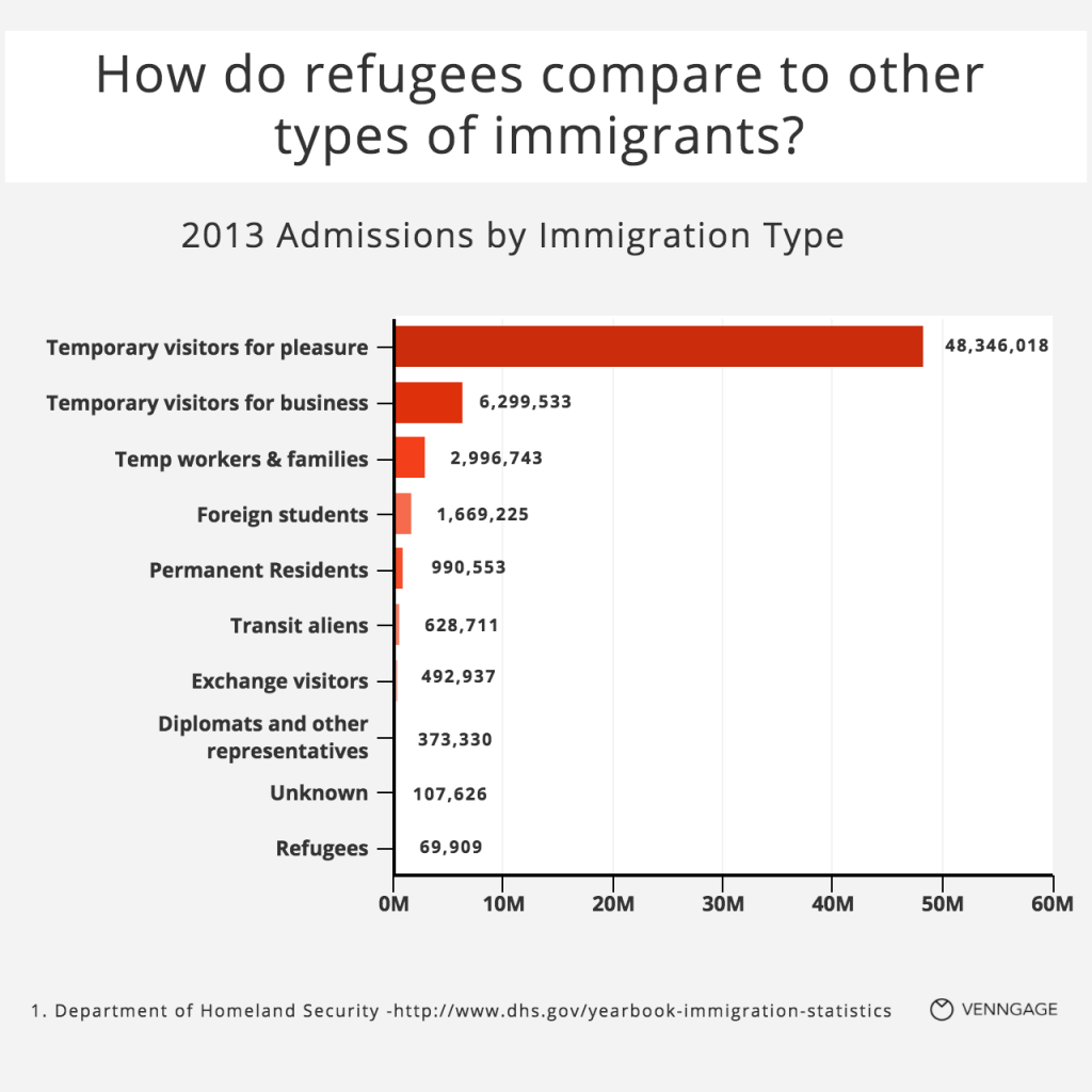 [Infographic] How does the number of refugees compare to other types of immigrants?