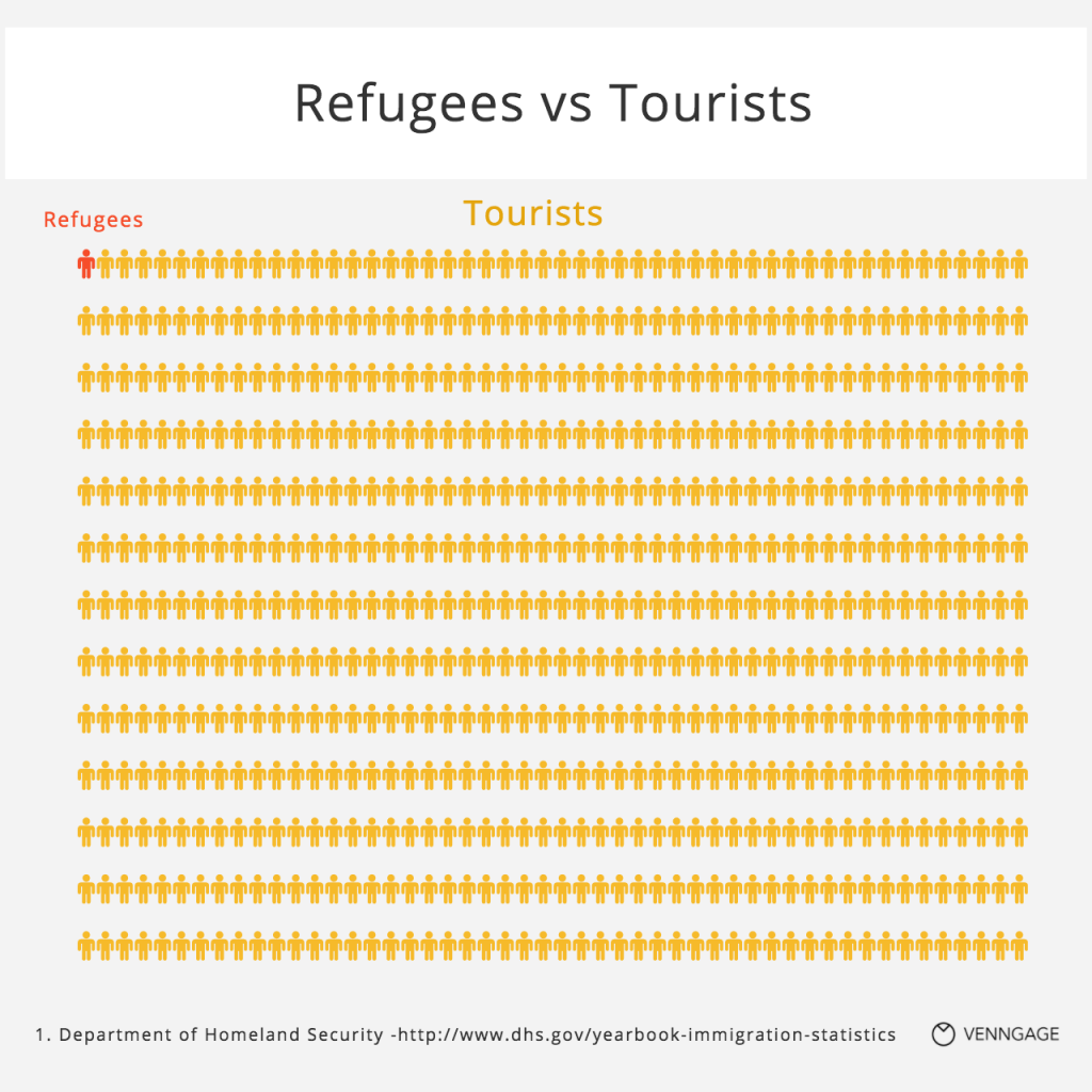 [Infographic] Refugees vs tourists