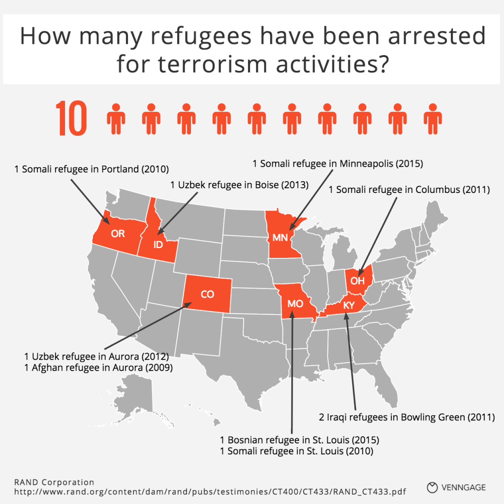 [Infographic] How many refugees have been arrested for terrorism activities?