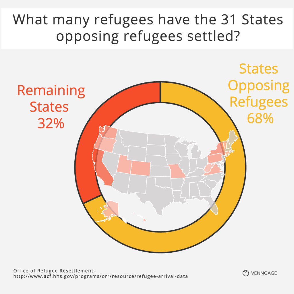 [Infographic] How many refugees have 31 states opposing refugees settled?