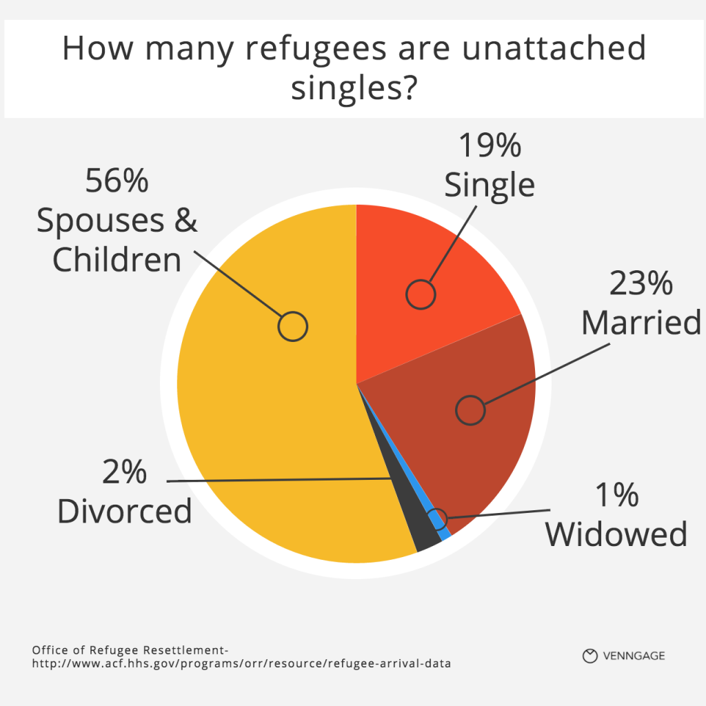 [Infographic] How many refugees are unattached singles?