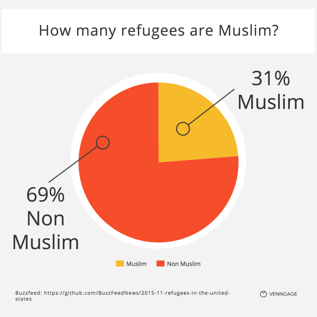 [Infographic] How many refugees are muslim?