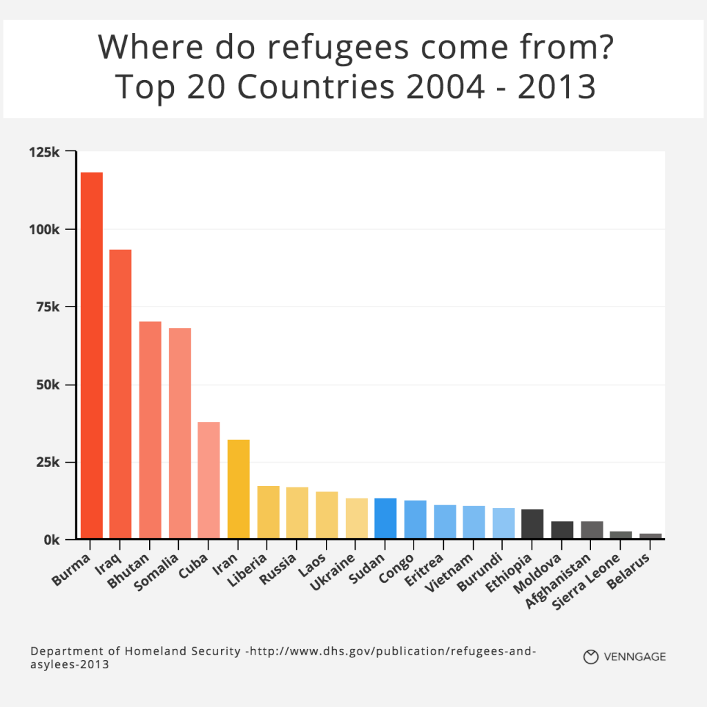 Top 20 Refugee Countries