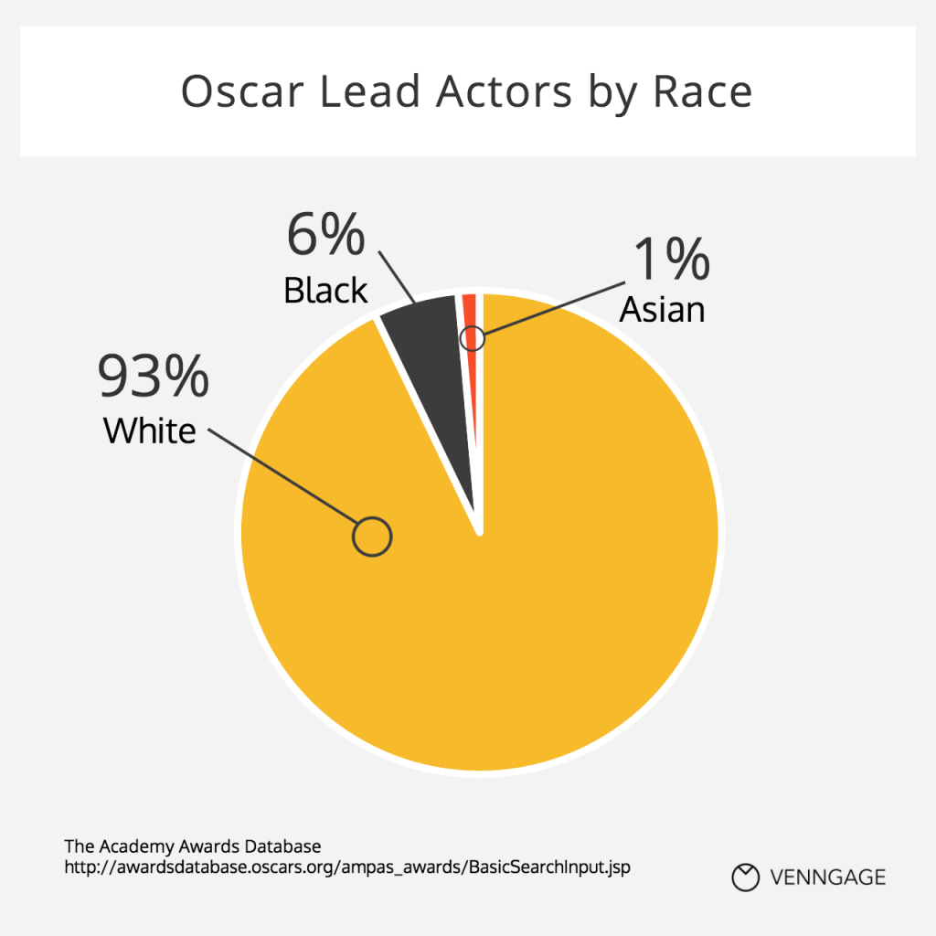 Oscar Lead Actors by Race Chart