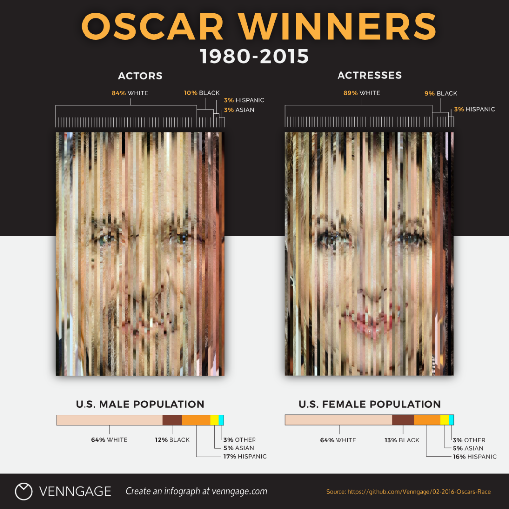 Oscar Winners by Race Chart Infographic