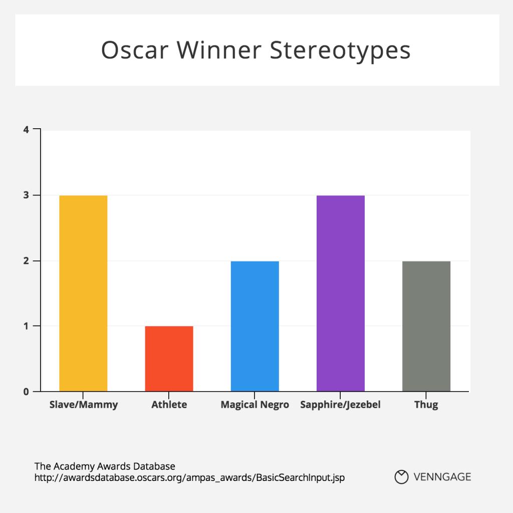 Oscar Winner Stereotypes Chart #Dataviz