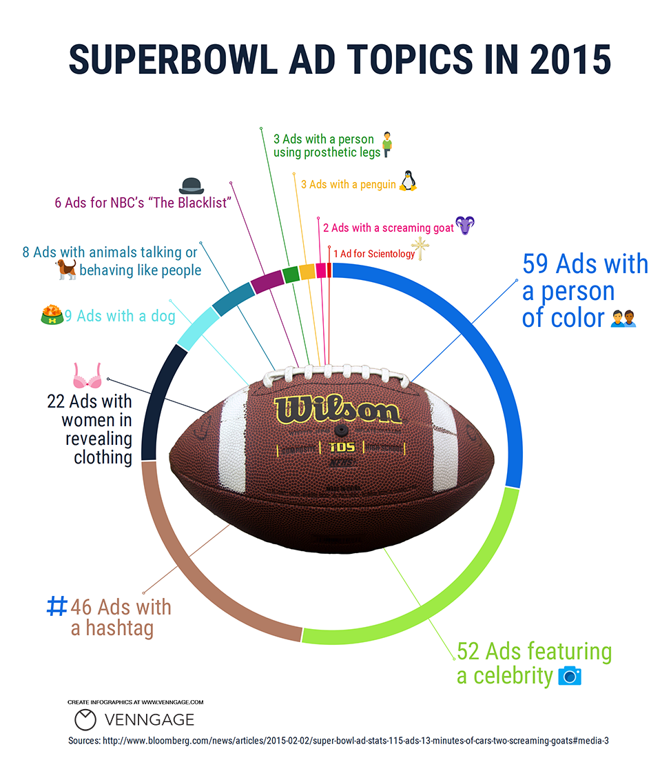 Infographic: Super Bowl 50 Ad Topics | Venngage