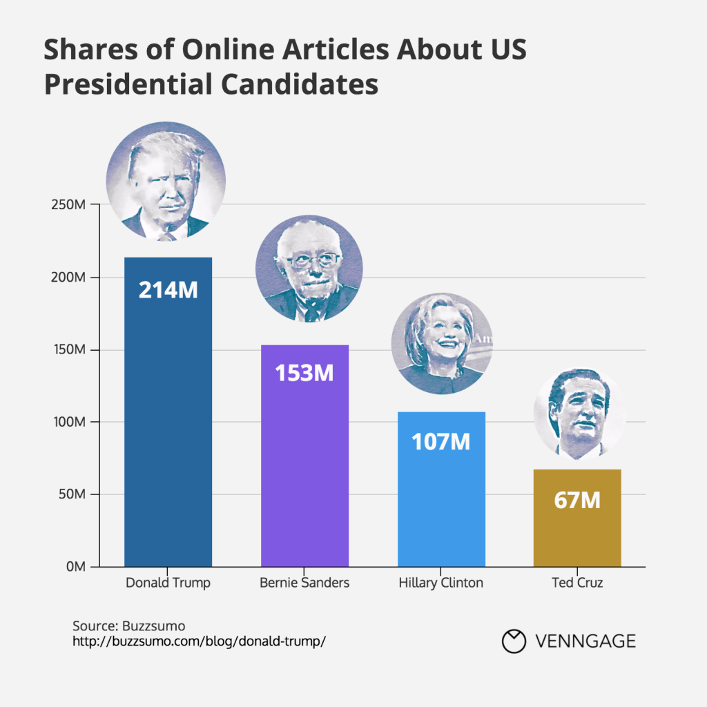 Infographic: Donald Trump's Dominance on Online Attention| Venngage